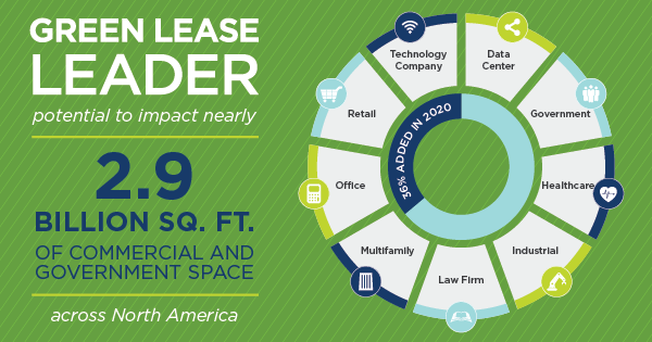 Green Lease Leaders Program has the potential to affect 2.9 billion square feet of commercial and government space